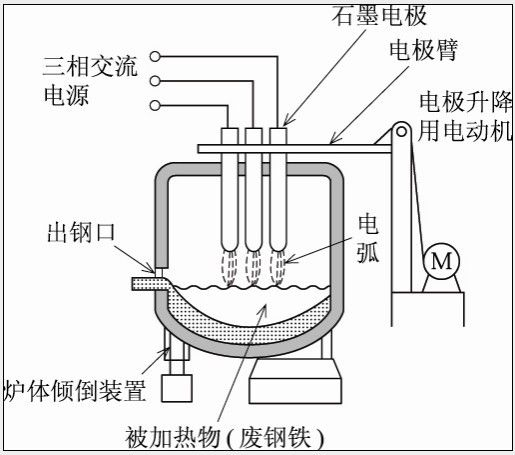 High Impedance Series Electric Arc Furnace , Electric Furnace Steel Low - Current Operation